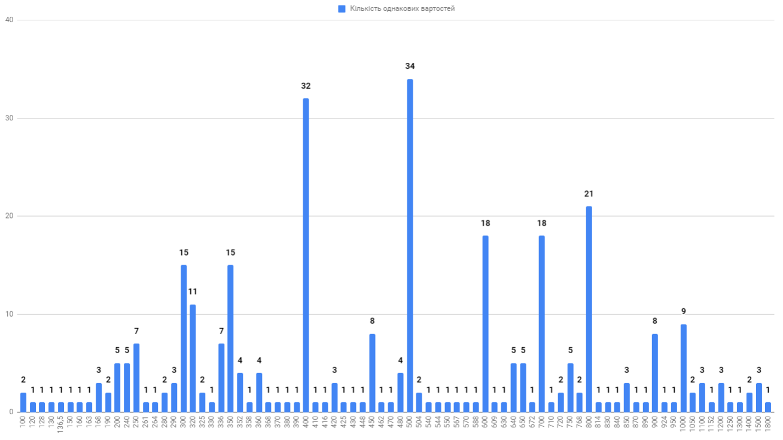 Діаграма місячних витрат на громадський транспорт в Києві